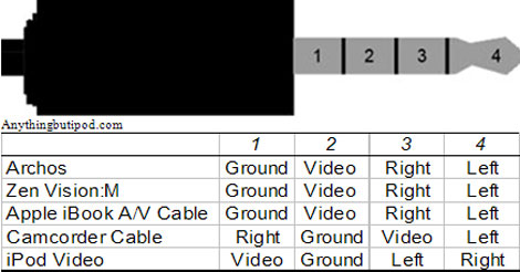 Various AV port pinouts -